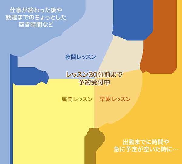 産経オンライン英会話レッスン